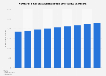Number of e-mail users worldwide 2017-2022
