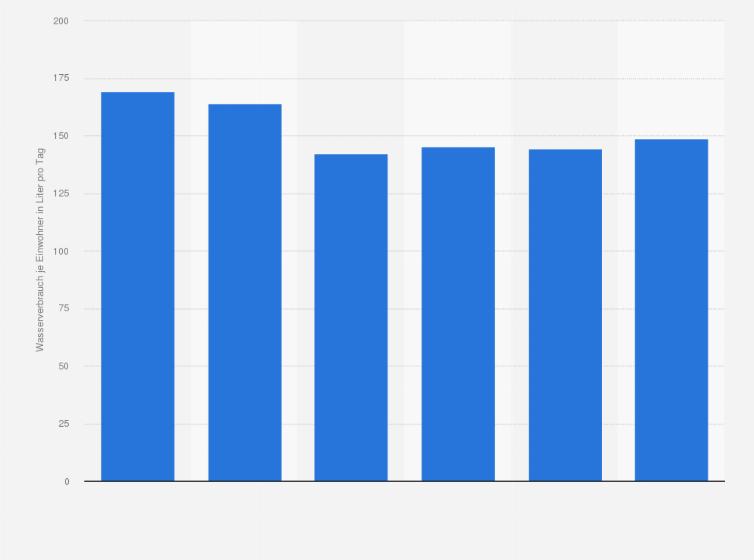 Allgemeiner Wasserpreis je Kubikmeter (ab/ seit 01.01.2019)