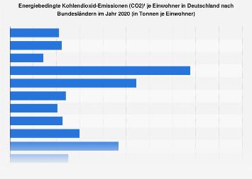 Kohlendioxid-Emissionen je Einwohner in Deutschland nach Bundesländern 2015