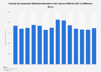 Umsatz der deutschen Matratzenindustrie bis 2017