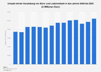 Umsatz der deutschen Branche zur Herstellung von Büro- und Ladenmöbeln bis 2018