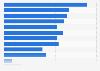Anteil erneuerbarer Energien an der Bruttostromerzeugung - Bundesländer 2015
