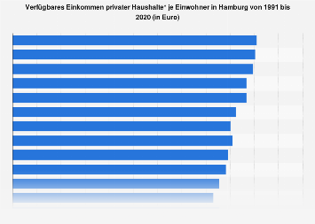 Verfügbares Einkommen privater Haushalte je Einwohner in Hamburg bis 2015