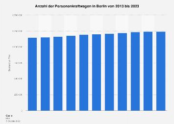 Bestand an Pkw in Berlin bis 2018
