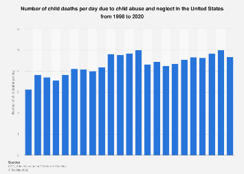 Child abuse in the U.S. - deaths per day due to abuse and neglect 1998-2016