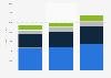 Ecolab's segment revenues 2012-2018