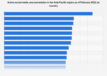 Active social media user penetration in selected Asia-Pacific 2019
