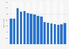 Anzahl der Mitarbeiter von AkzoNobel bis 2018
