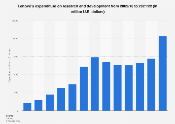 Lenovo research and development expenditure 2008-2017