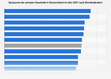 Sparquote der privaten Haushalte in Deutschland nach Bundesländern 2016
