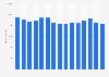 Anzahl der Mitarbeiter des Chemieunternehmens Koninklijke DSM bis 2018