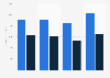 PPG Industries' segment revenues 2013-2018
