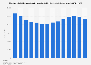 Foster care in the U.S. - number of children waiting for adoption 2007-2016
