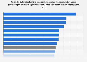 Anteil der Schulabsolventen/-innen mit Abitur in den Bundesländern 2016