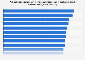 Wahlbeteiligung bei Landtagswahlen in Deutschland nach Bundesländern bis 2018