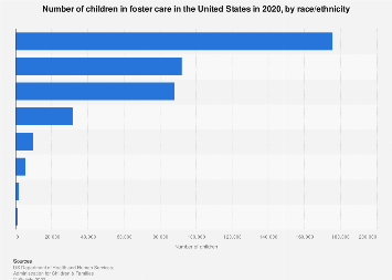 Foster care in the U.S. - number of children 2016, by race/ethnicity