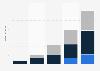 Umsätze im digitalen Videomarkt in Deutschland 2012 (nach Segmenten)