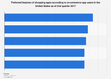 Most important characteristics of tablet shopping apps 2017