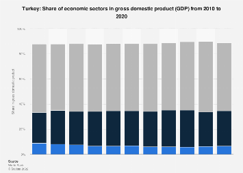 Share of economic sectors in gross domestic product in Turkey 2017