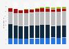 Umsätze der Medienbranche in Deutschland bis 2011