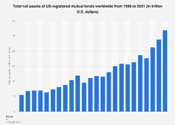 Total net assets of mutual funds in the U.S. 1998-2016