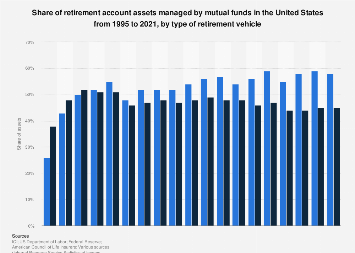 Share of retirement account assets managed by mutual funds in the U.S. 1995-2017