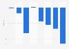 Ergebnis je Aktie von Air Berlin bis 2016