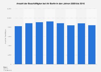 Beschäftigte bei Air Berlin bis 2016