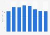 Anzahl der Flugziele von Air Berlin bis 2016