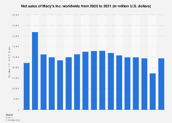 Net sales of Macy's worldwide from 2005 to 2017