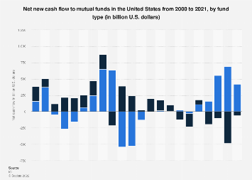 Net new cash flow to mutual funds in the U.S. 2000-2016, by fund type