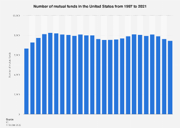 Number of mutual funds in the U.S. 1997-2016