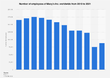 Macy's workforce worldwide from 2010 to 2017