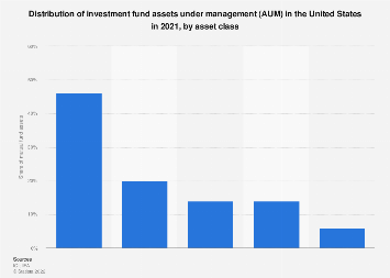 Distribution of  investment fund assets in the U.S. 2016, by type