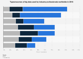 Sources of big data most often used globally 2016