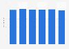 Bicycle production capacity - China 2010-2015