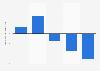 TV-Werbespendings im Handel von 2008 bis 2012 (gegenüber dem Vorjahr)