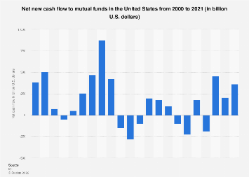 Net new cash flow to mutual funds in the U.S. 2000-2016
