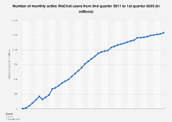 Number of active WeChat messenger accounts 2010-2017