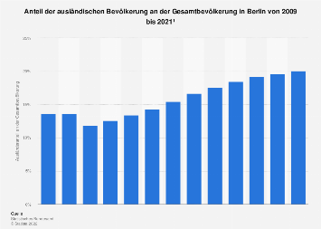 Wieviel Einwohner Hat Berlin 2021
