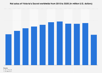 Victoria's Secret's net sales worldwide from 2010 to 2017