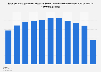 Sales Per Average Store Of Victoria S Secret U S 2010 2019 Statista