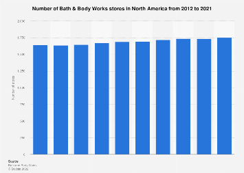Bath & Body Works' number of stores in North America 2012-2017