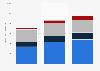 NHN Corporation's annual revenue 2010-2012, by segment