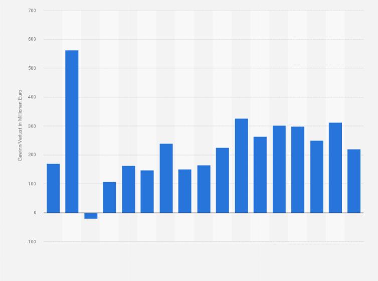 DKB - Gewinn bzw. Verlust bis 2017 | Statistik