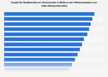Studierende an Hochschulen in Berlin bis 2018/2019