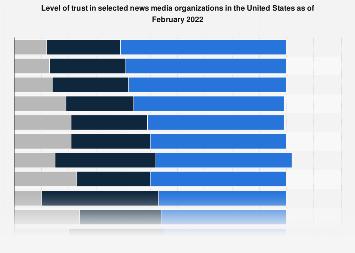 Trust in news media in the U.S. 2019