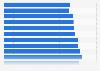 Primärenergieverbrauch je Einwohner in Bayern bis 2015