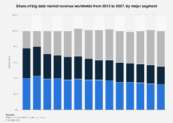 Share of global big data revenue in 2014-2027, by type