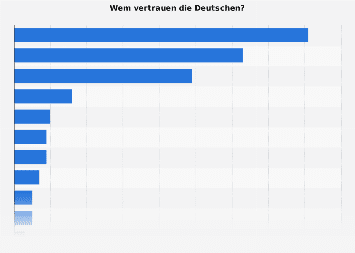 Umfrage - Wem die Deutschen vertrauen 2017